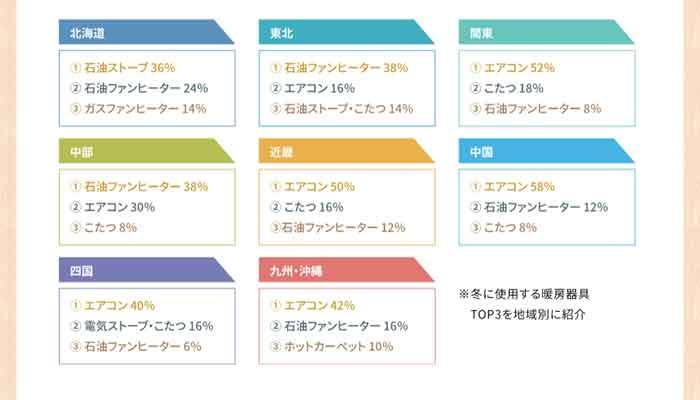 使用する暖房器具の地域別ランキング表