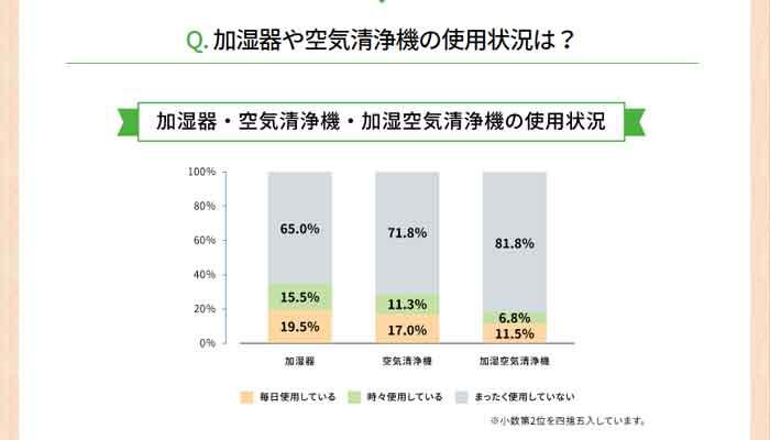 加湿器の使用状況についてのグラフ