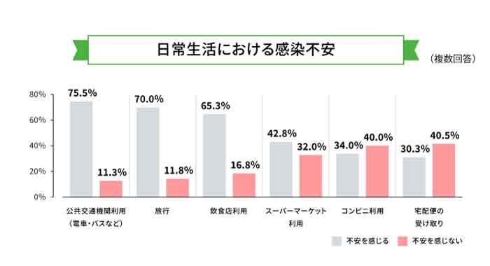 日常における感染不安のアンケート結果グラフ
