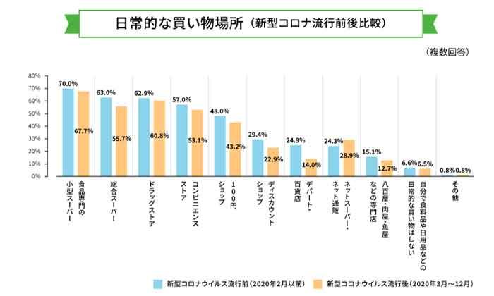 日常的な買い物場所の調査結果グラフ