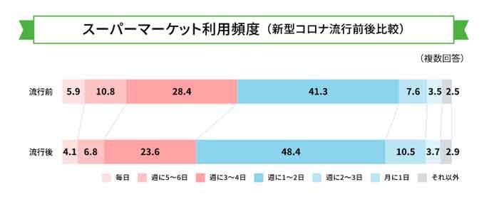 スーパーマーケット利用頻度の調査結果グラフ