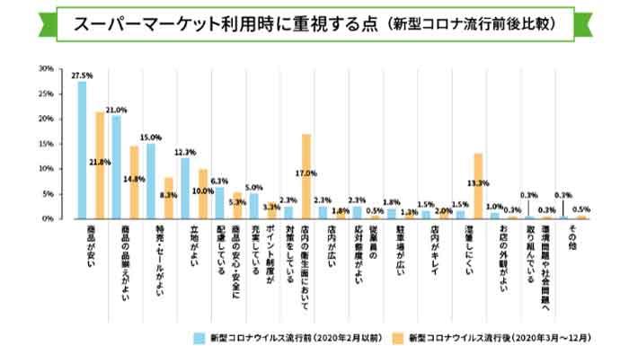 スーパーマーケット利用時に重視する点の調査結果を表したグラフ