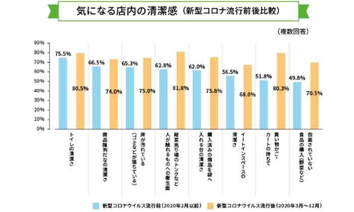 店内の生活感について気になること調査結果を表したグラフ