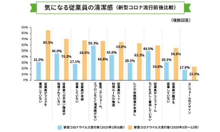 従業員の清潔感について気になる点の調査結果を表したグラフ