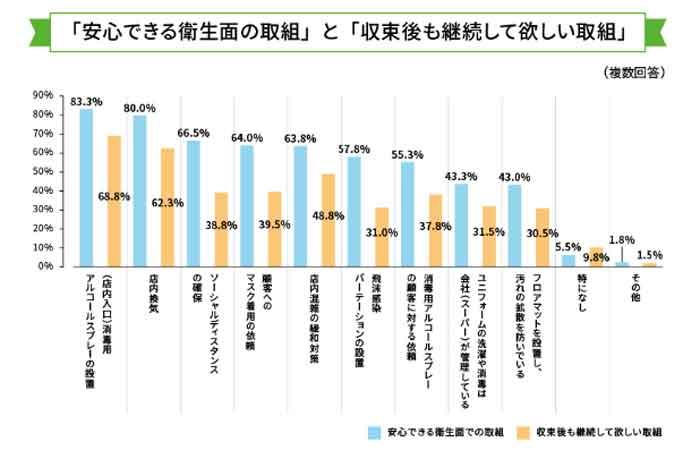 安心できる対策と継続を希望する対策の調査結果を表したグラフ