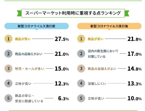 スーパーマーケット利用時に重視する点ランキング表