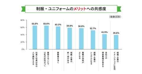 制服着用メリットの調査結果グラフ