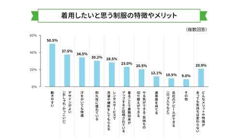 着用したい制服の特徴の調査結果グラフ