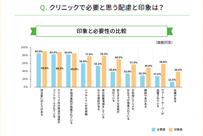 クリニックに必要な配慮と印象の調査結果グラフ