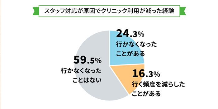 スタッフ対応が原因でクリニック利用が減った経験の調査結果グラフ