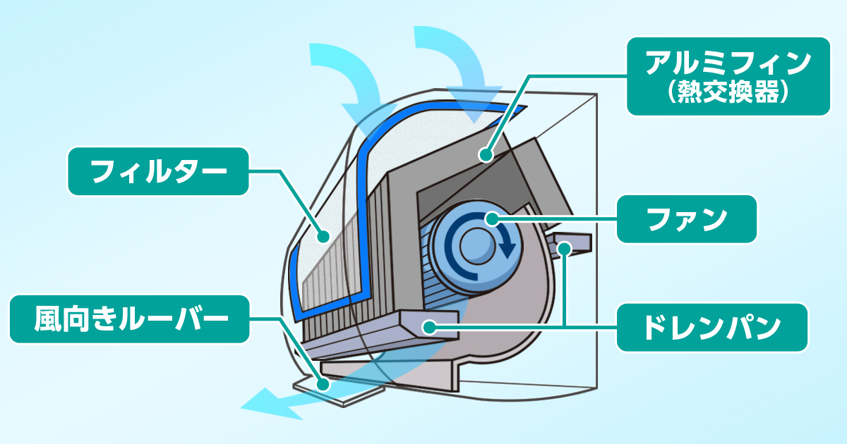 エアコンの断面図を表したイラスト